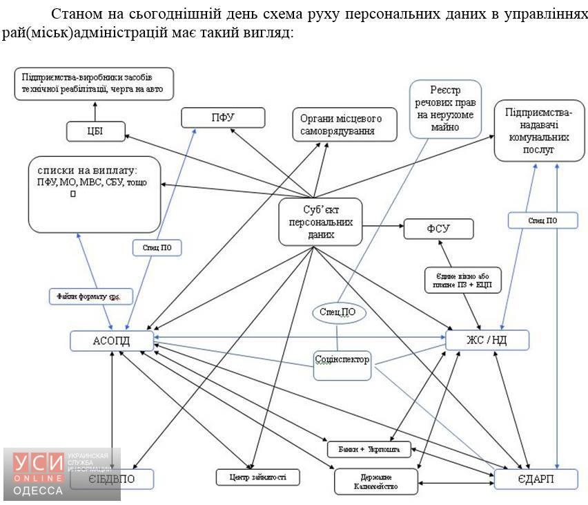 В Одесской ОГА привели свои показатели по субсидиям «фото»