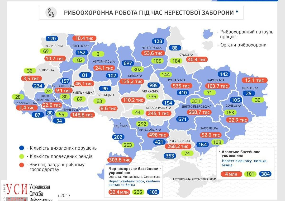 В Одесской области браконьеры в сезон нереста выловили рыбу на 300 тыс. грн «фото»