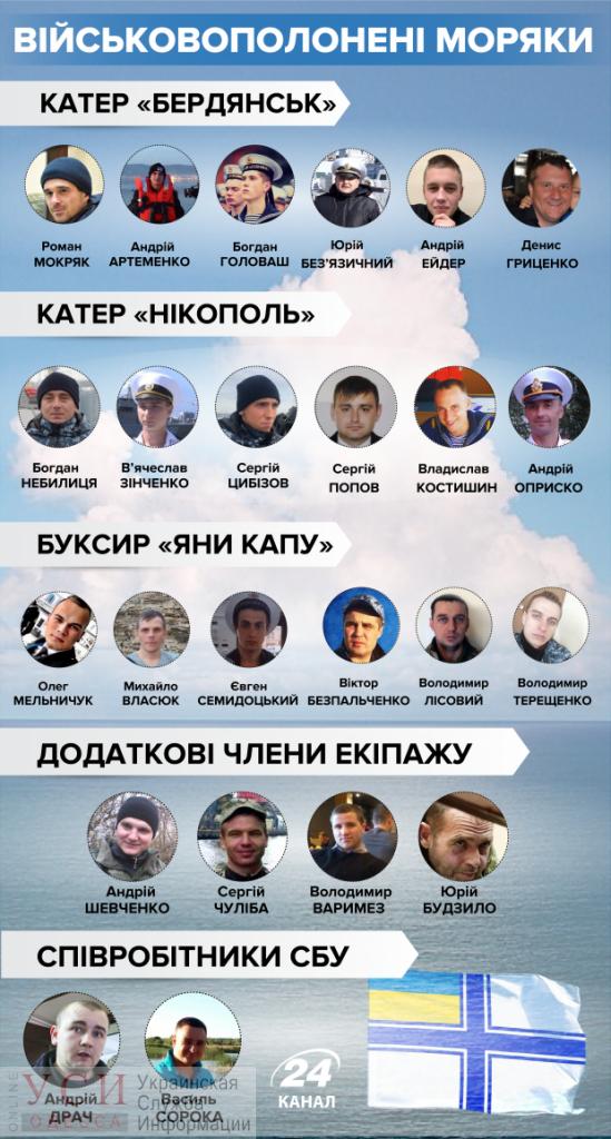 Сенцов и украинские моряки возвращаются домой: обмен состоялся, фото-2