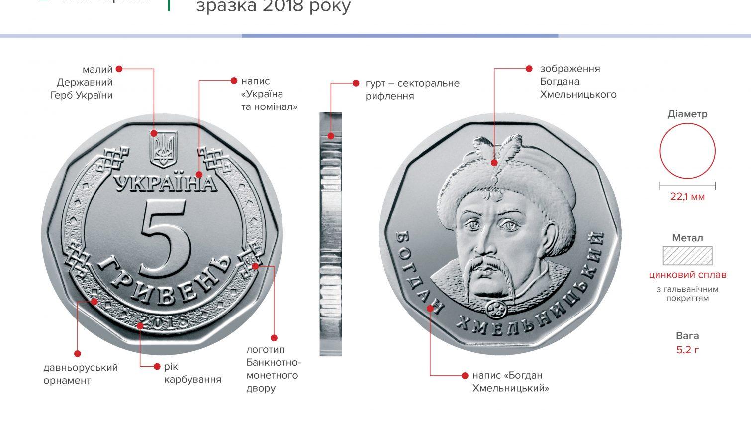 С конца декабря Нацбанк введет в оборот монету номиналом в 5 гривен и купюры нового дизайна (фото) «фото»