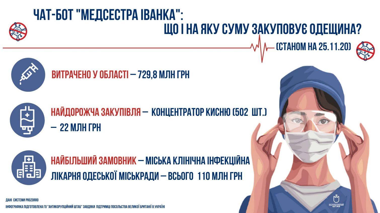 Одесситы могут жаловаться на коррупцию «Медсестре Иванке» «фото»
