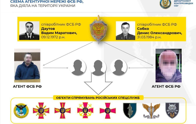СБУ раскрыла агентурную сеть ФСБ из бывших военных: среди агентов есть одесситы (фото, видео) «фото»